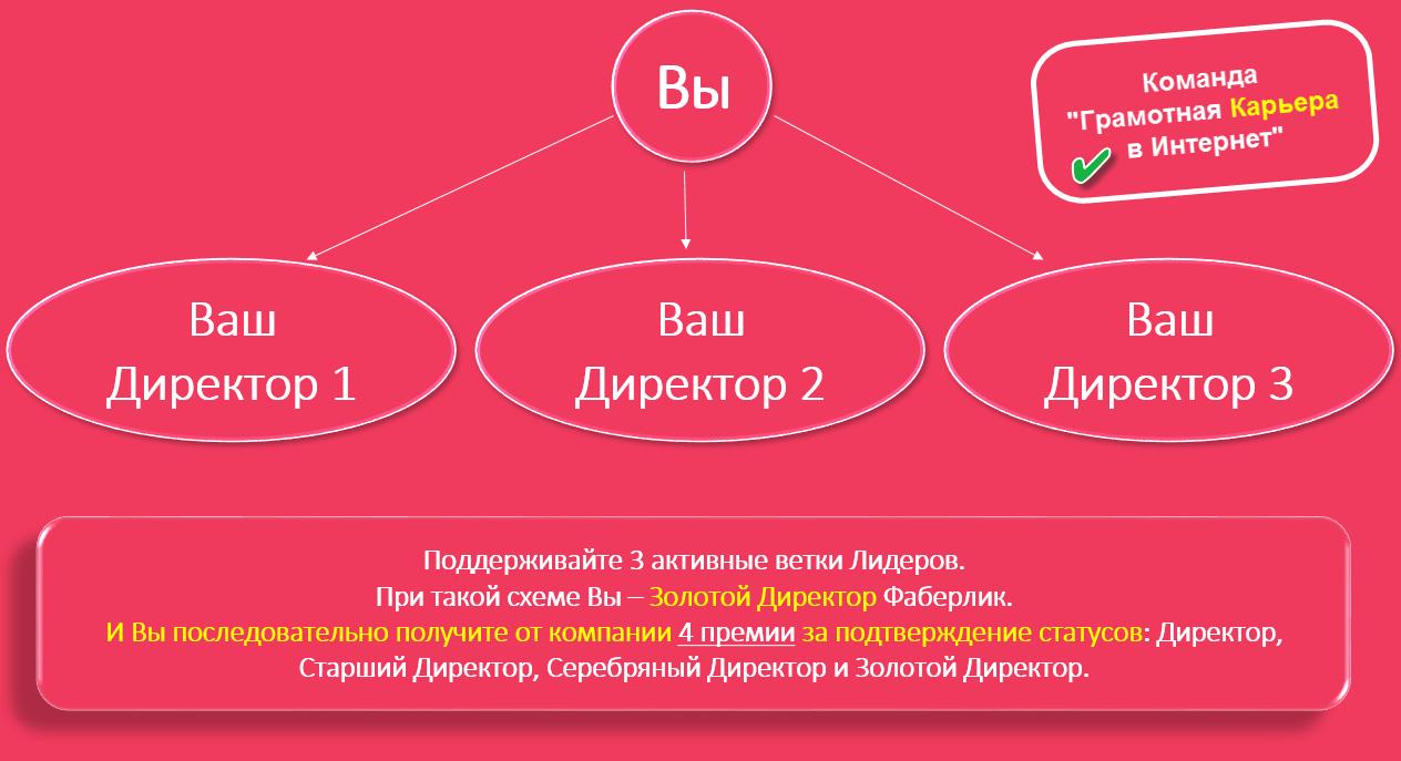 картинка: построение структуры