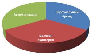 Основы МЛМ